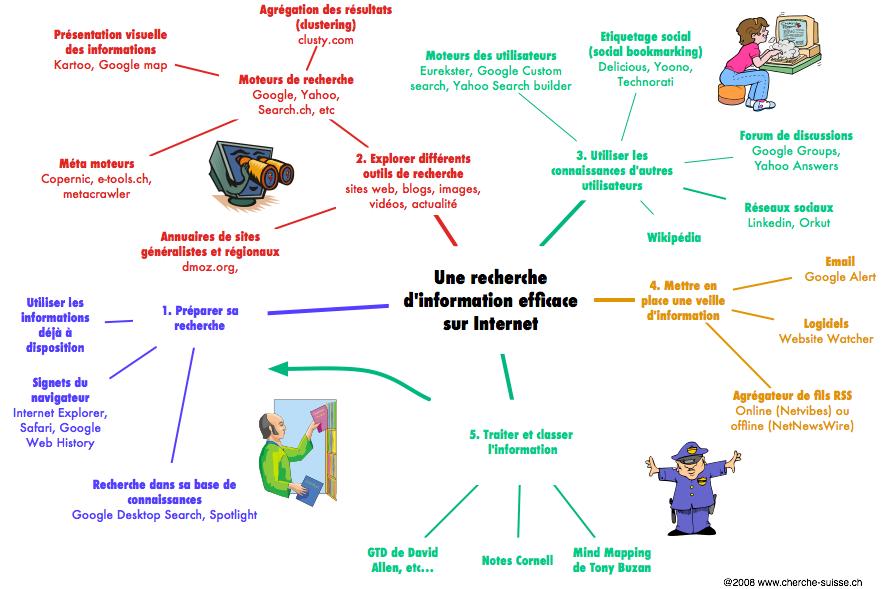 recherche-information